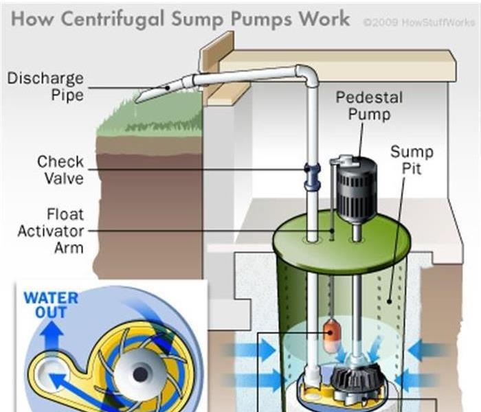 Storm Damage Prevent Water Damage in Your Spokane Home This Spring by Watching for Sump Pump Failures